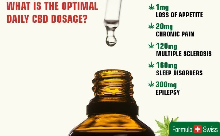 What is the optimal CBD dosage?